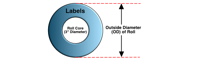 Picture for Understanding Roll Diameters When Ordering Product Labels
